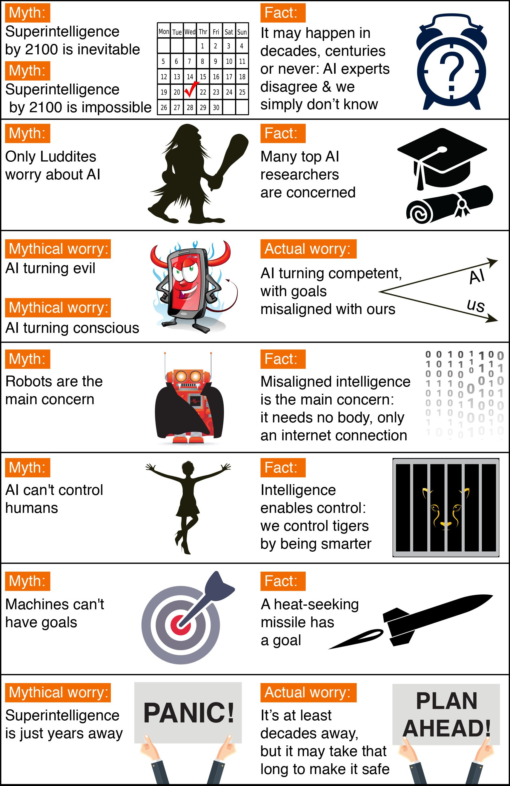 ai safety myths future of life institutetimeline myths